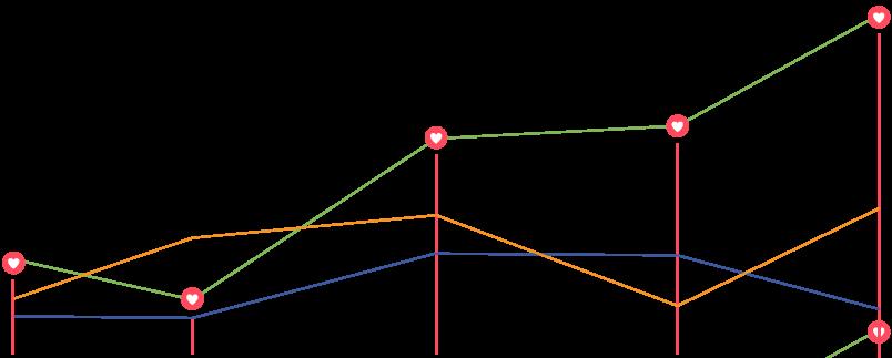 Analisi e presentazione dei risultati